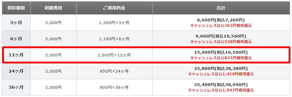 エックスサーバーX10プラン料金表